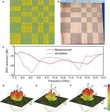 traditional and emerging materials for optical metasurfaces