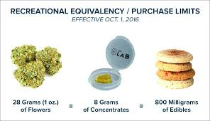equivalence cuisine the clinic recreational marijuana equivalence guidelines