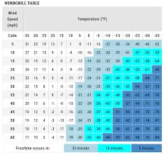 Wind Chill Table What Is The Feel Of 40f Temperature Updated 2017
