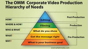 corporate production omm s corporate production hierarchy of needs omm