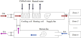 diagram of a typical hvac system