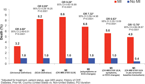 consistent reduction in periprocedural myocardial infarction with