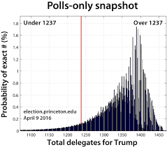 Electoral College Prediction 2016 Just B Cause by Current Polls Favor A Trump Delegate Majority