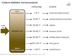 light sweet crude price what s in crude oil and how do we use it peak oil news and