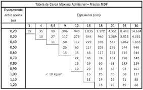 New Como calcular espessura ideal do tampo - GDM Fóruns @MC91