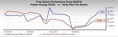pattern energy investor relations pattern energy pegi to sell 81 mw wind operations in chile may
