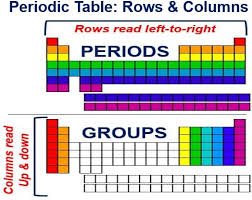 Periodic Table Periods And Groups Dmitri Mendeleev Father Of Periodic Table Google Doodle Celebrates