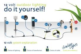 how to hook up low voltage outdoor lighting diy plug and play lighting the ideal outdoor solution how set