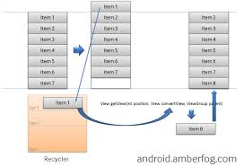 layouts for android howto listview adapter getview and different list items