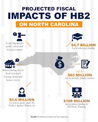 5 7 billion north carolina u0027s house bill 2 puts 4 8 billion in federal funding