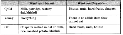 ncert solutions for class 3 evs foods we eat learn cbse