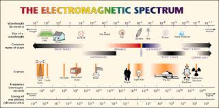 What Color Of Visible Light Has The Longest Wavelength Environmental Decision Making Science And Technology