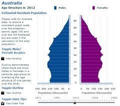australian bureau statistics australian bureau of statistics finding health statistics health