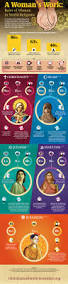 What Is The Role Of Cabinet Members What Is The Role Of Women In World Religions Infographic