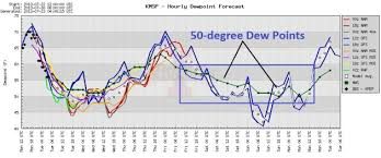 Comfortable Dew Points Paul Douglas Weather Column Canadian Relief A Break From Heat