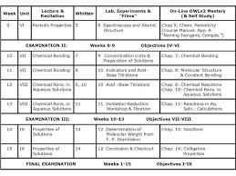 ch101 course outline