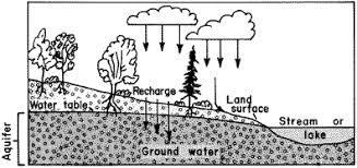 Define Water Table Ofr93 643 What Is Ground Water