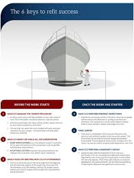 New Paint by Refit Ccs Coating Consultants For Superyachts Paint