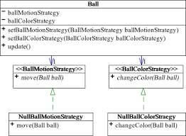software design pattern strategy null object design pattern