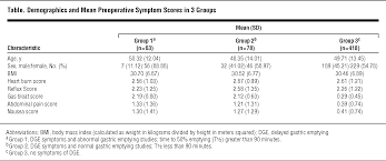 outcomes of nissen fundoplication in patients with