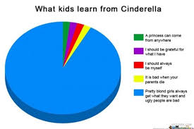 Pie Chart Meme Generator - cinderella memes funny jokes about disney animated movie