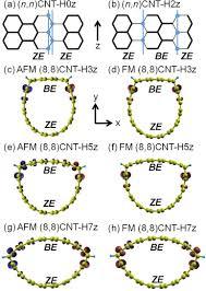Armchair Carbon Nanotubes Edge State Magnetism In Hydrogenated Armchair Carbon Nanotubes