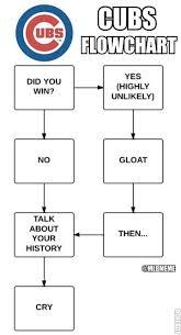 Cubs Fan Meme - mlb memes on twitter here it is the cubs fan flow chart lol