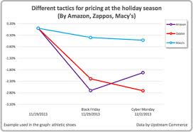 amazon 2013 black friday research on holiday pricing patterns at amazon zappos u0026 macy u0027s