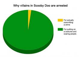 Make A Pie Chart Meme - 38 honest pie charts that perfectly explain life true things