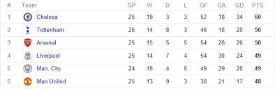 Prime League Table League Table Prediction 2016 17