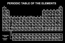 Periodic Table Abbreviations Periodic Table Facts For Kids