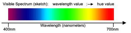 Visible Light Spectrum Wavelength Colors Of The Rainbow Color Spektrum U0026 Light Physics