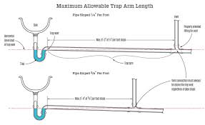 maximum length for fixture drains jlc online codes and