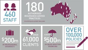 Local Presence Association Insurance Australia
