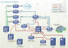 logical layout of network network layout tool