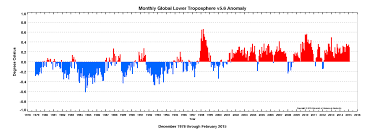 Warmer Atmosphere The Global Warming U0027pause U0027 Is More Politics Than Science