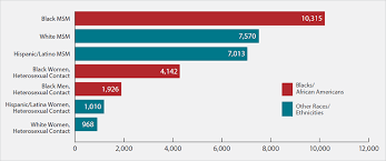 How Long Do Most Guys Last In Bed African Americans Race Ethnicity Hiv By Group Hiv Aids Cdc