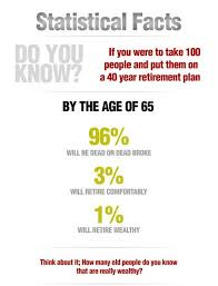 How Much To Retire Comfortably 80 Best Retirement Planning Images On Pinterest Retirement