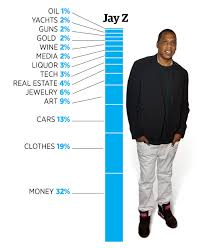 off white lexus jay z heres a visual breakdown of what the worlds richest rappers rap