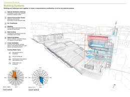 urban remediation and civic infrastructure hub são paulo brazi