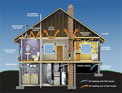 air duct cleaning houston available 24 hours air quality services