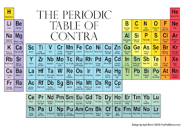 modern table of elements periodic table of contra poster purchase