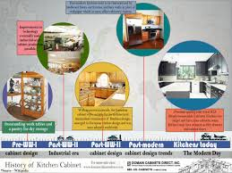 history of kitchen cabinets visual ly