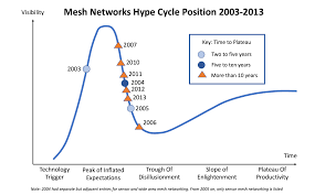 8 lessons from 20 years of hype cycles michael mullany pulse