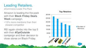 black friday sales 2016 amazon black friday and cyber monday social and commerce trends 2016