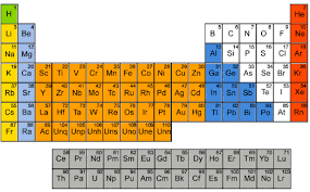 Blocks On The Periodic Table Section Names Of The Periodic Table Periodic Tables
