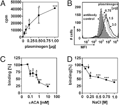 haemophilus influenzae uses the surface protein e to acquire human