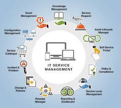 Landesk Service Desk Training Landesk Interactive Itsm Wheel Infographics Pinterest