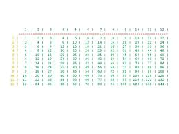 Multiplication Tables Pdf by Nested For Loops