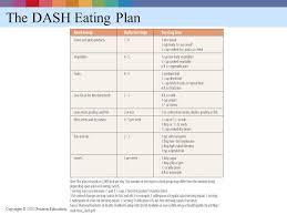 designing a healthful diet u2013 chapt ppt download